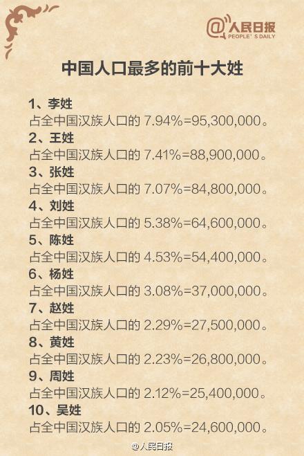 中国人口数量变化图_姓周的人口数量