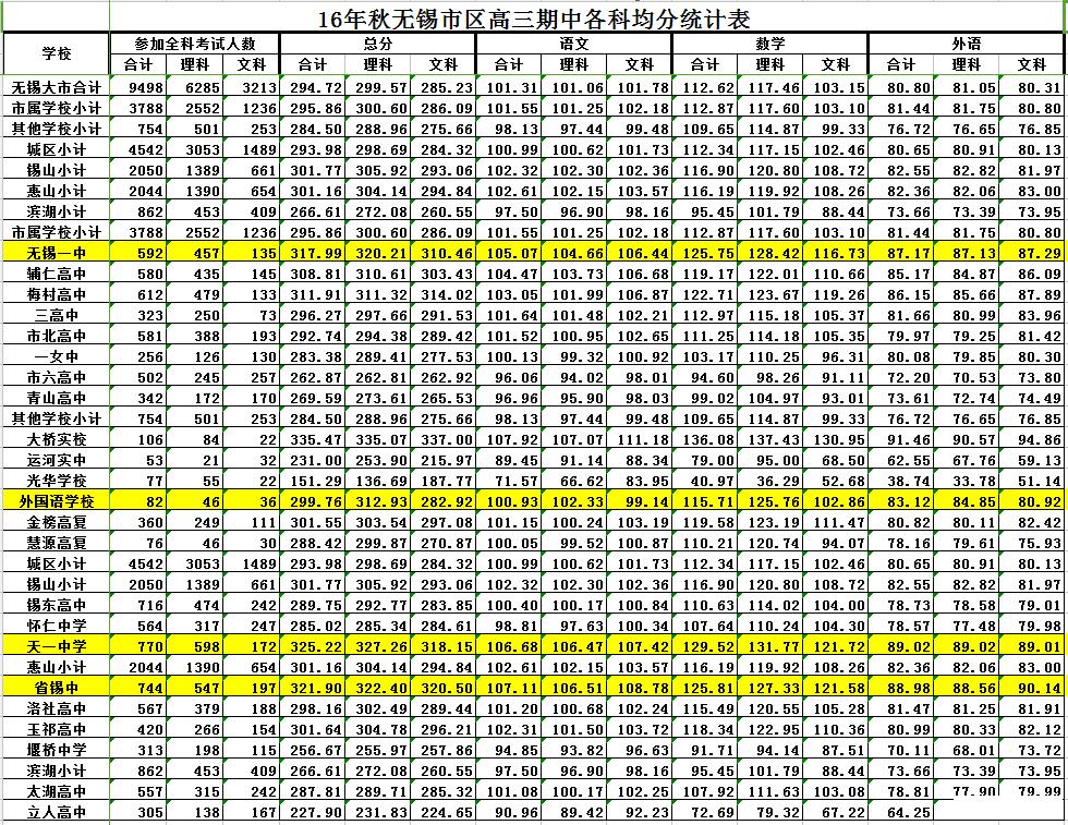 {2016年无锡各学校中考均分排名}.