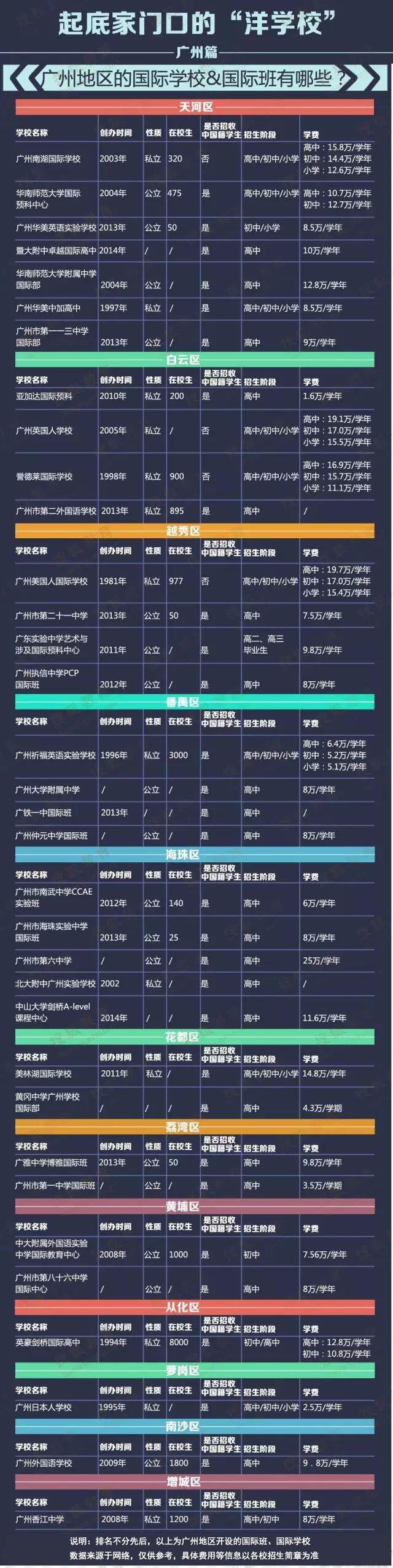 广州34所国际高中学费.png