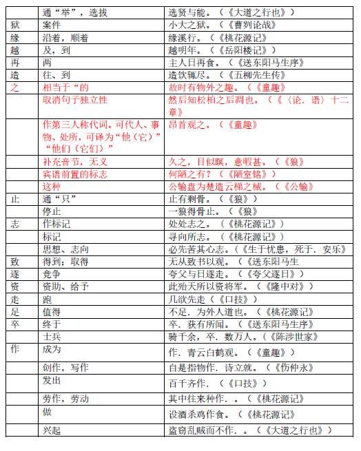 【期末冲刺】:初中文言文实词初中汇总_20172017v初中重点钦州图片