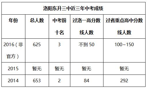 轴三中中考成绩.png