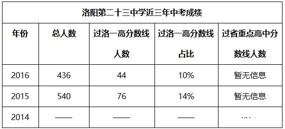 二十三中中考成绩.png