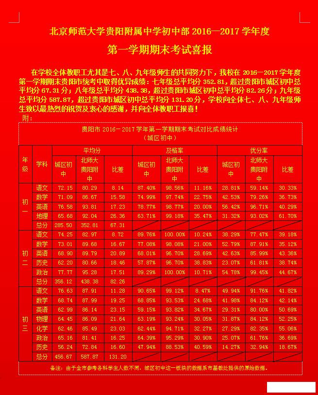 北师大贵阳附中2016-2017学期第一初中期末考2017中初中湖南升高分数线图片