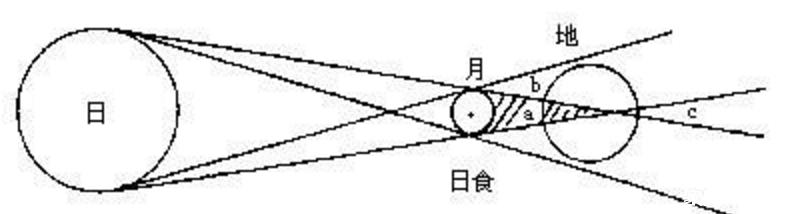 日食分析.png