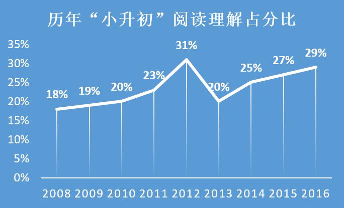 小升初语文阅读占比趋势图.png