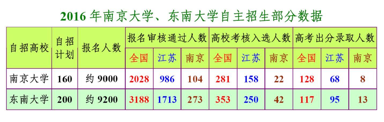 2016年南京大学、东南大学自主招生部分数据.jpg