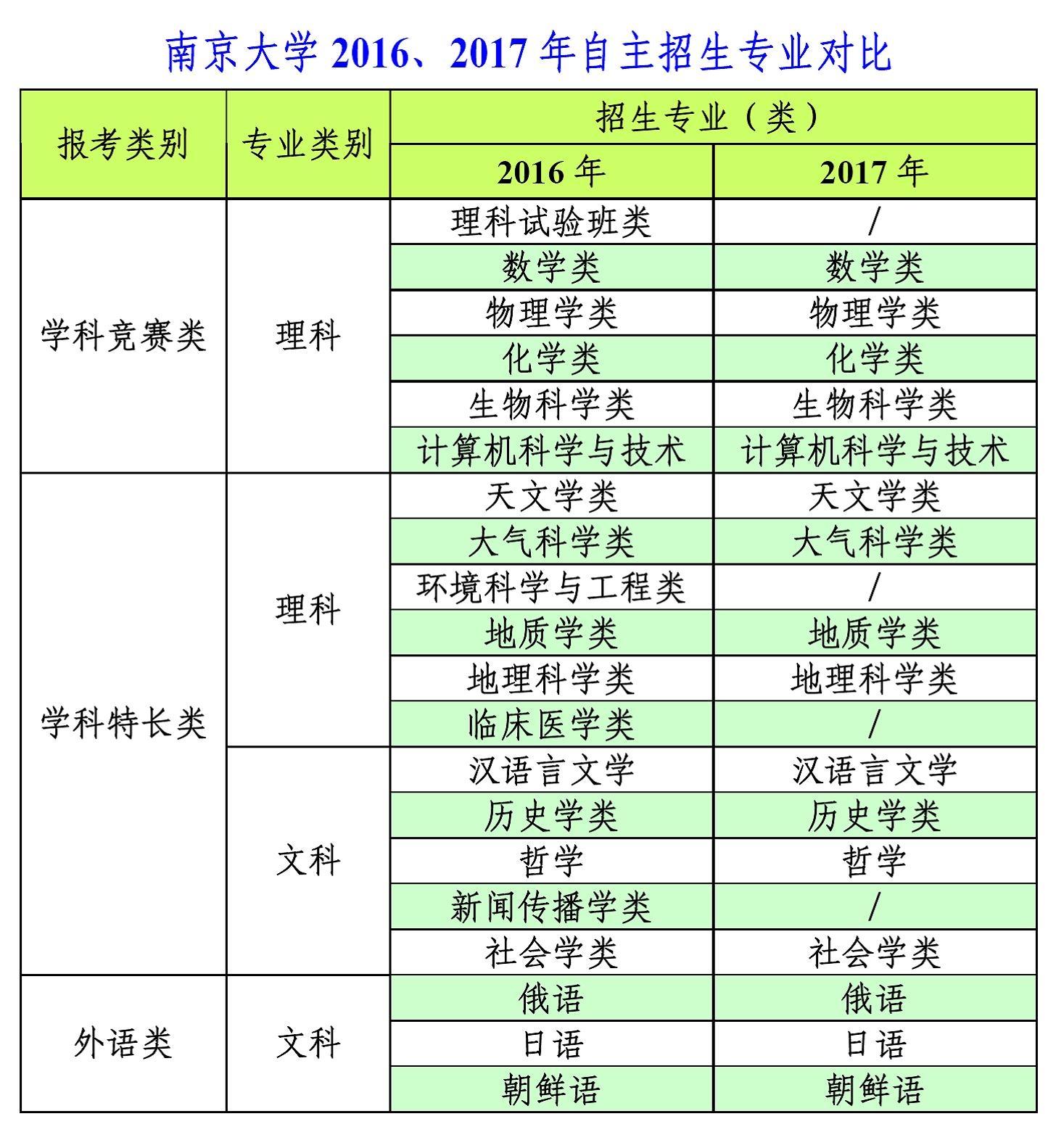 南京大学2016、2017年自主招生专业对比.jpg