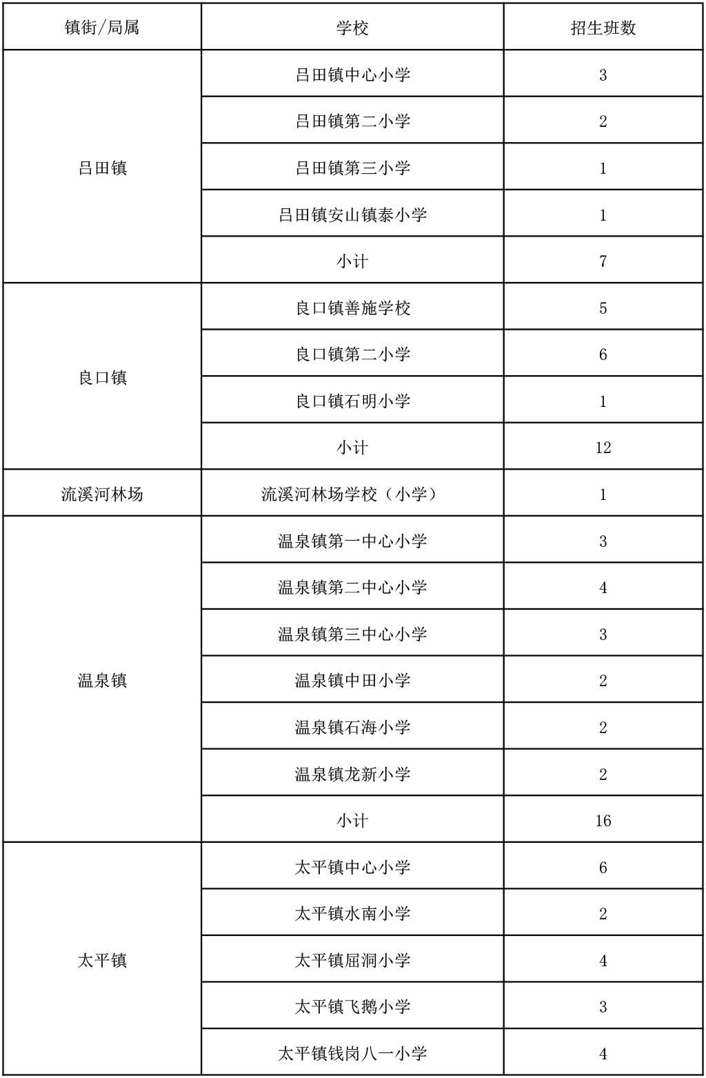 2017年从化区地段中小学实验范围小学_2017招生招生城区上海市图片