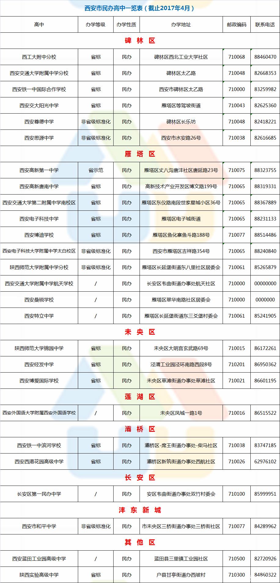 西安民办高中最新_副本.png