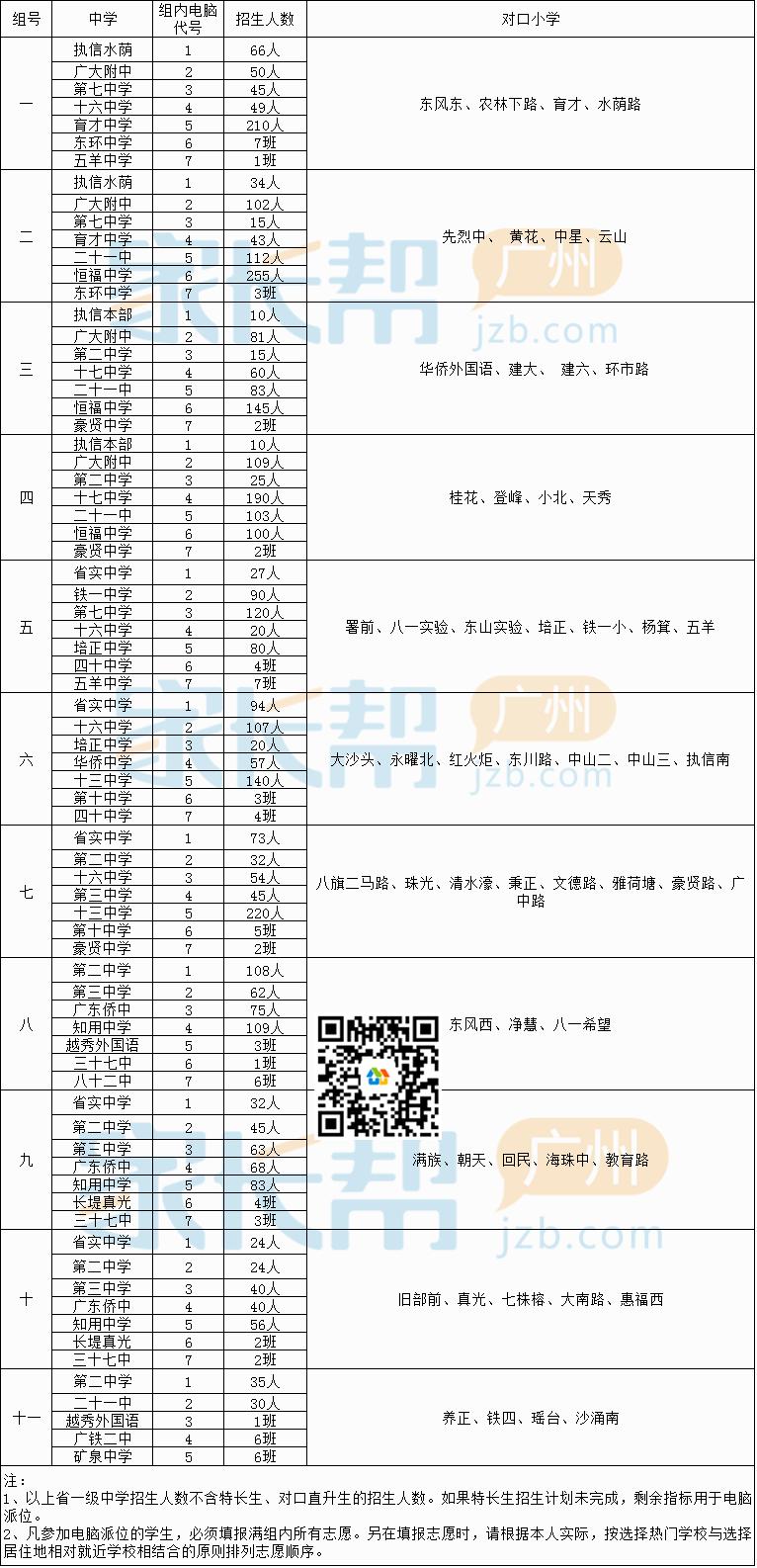 越秀区2017派位表.png
