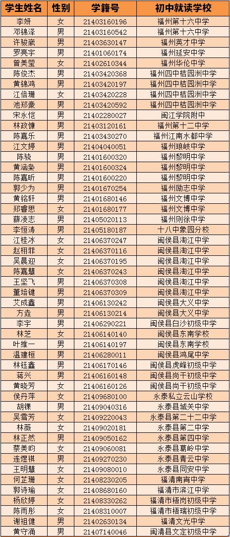 2017福州名单自主v名单拟汇总握力录取_2017高中生高中图片