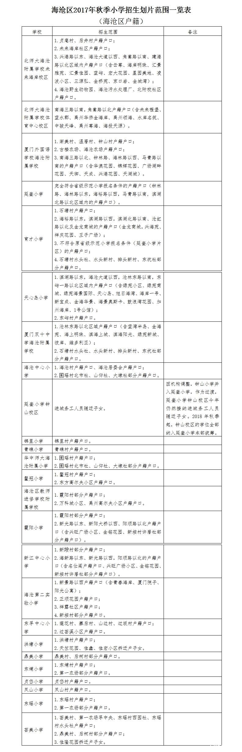 海沧区招生划片(海沧区户籍).jpg