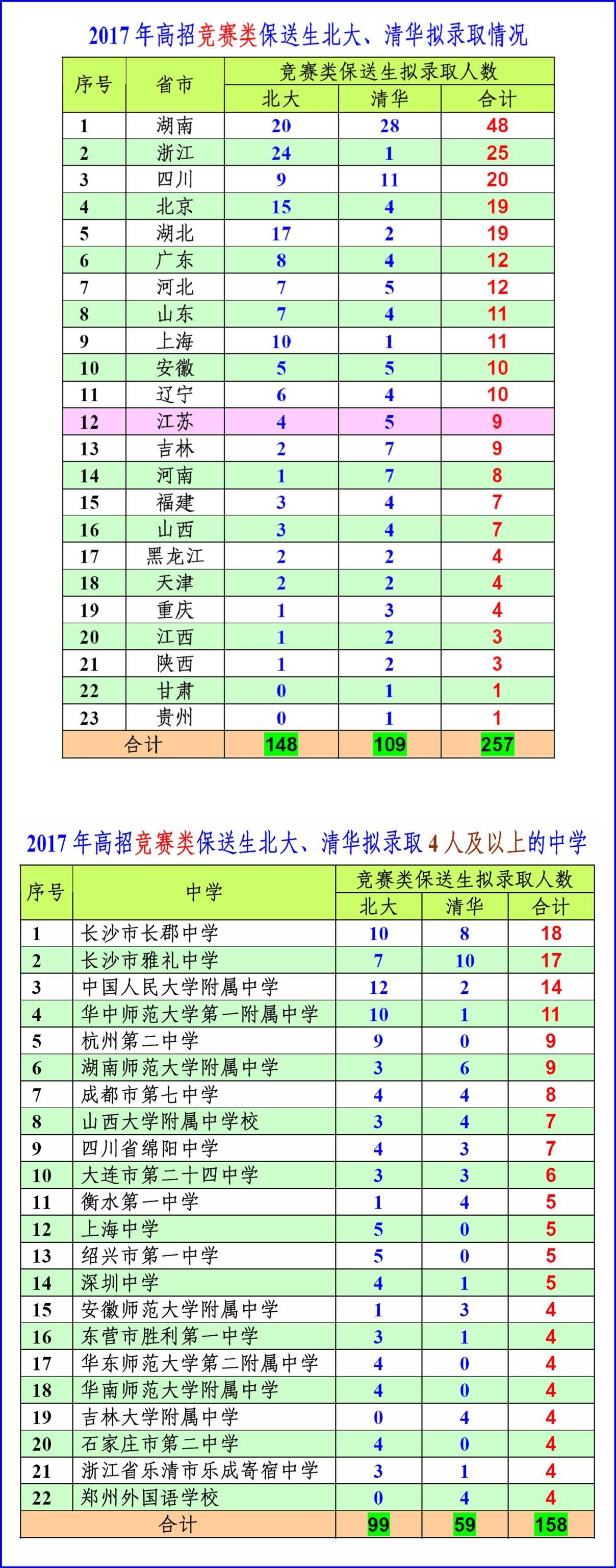 2017年高招竞赛类保送生北大、清华拟录取情况.jpg