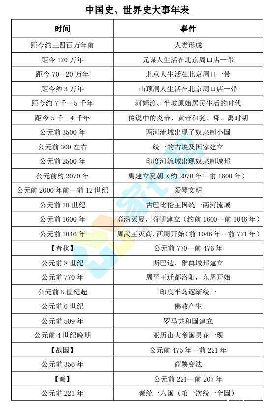 初中历史必备!中国史、世界史大事年表!_2017