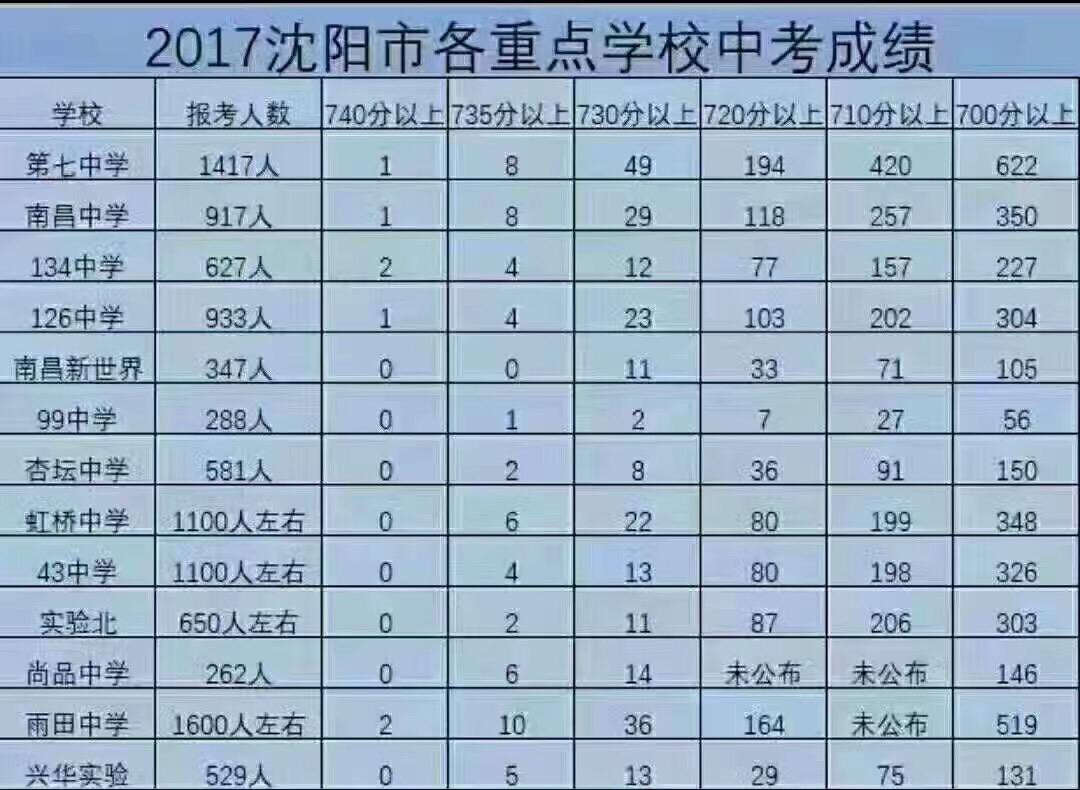 2017沈阳初中成绩重点汇总初中暴晒太阳作文600图片