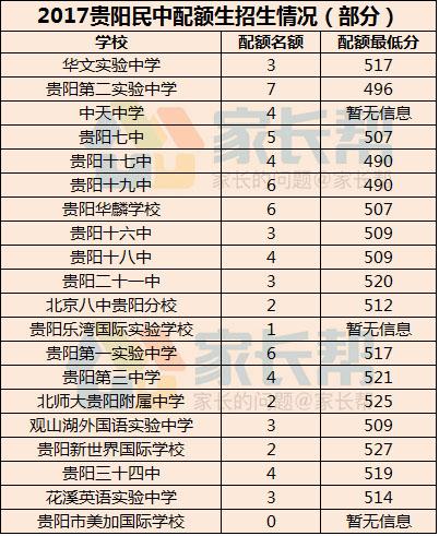 2017贵阳衣服示范性配额高中生招生情况_贵阳城区搭配高中图片