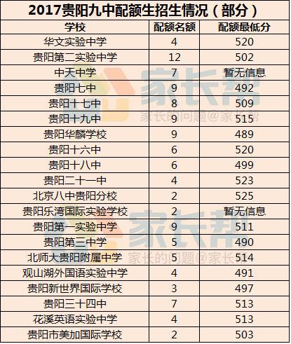 2017贵阳高中示范性分数配额生招生情况_贵阳北京城区高中录取所有图片