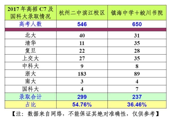 2017高考录取:浙江两所名校部分数据.jpg