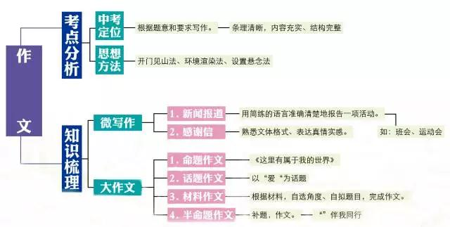 初中语文知识点思维导图!期末复习必备!