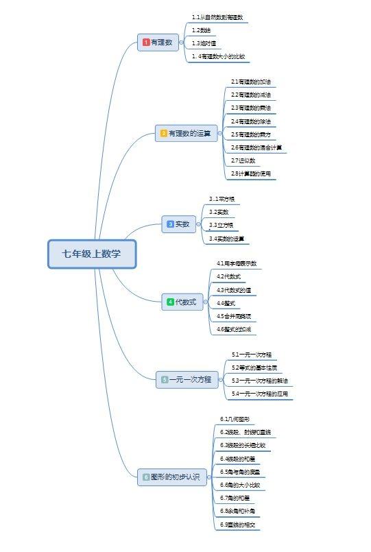 课程框架设计图