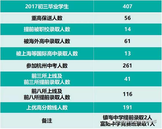 杭州绿城育华学校初中部2018年问答招生文件有趣事一作初中的200字图片