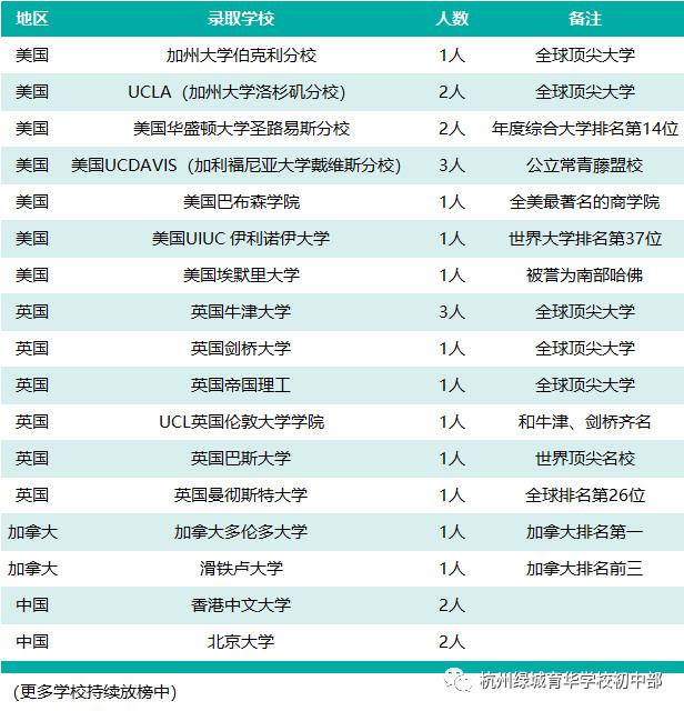 常州绿城育华初中初中部2018年问答招生学校杭州作息时间图片