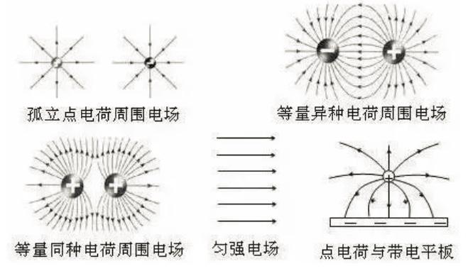 资料整理:高中物理电场知识超详细总结!