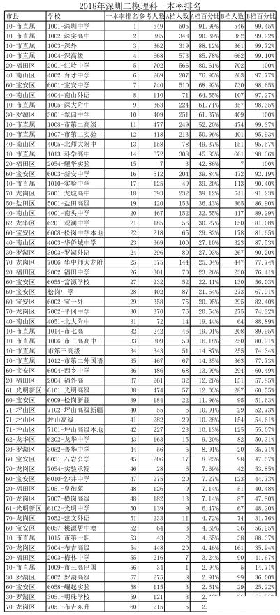 2018年深圳二模理科一本率AB档排名.png