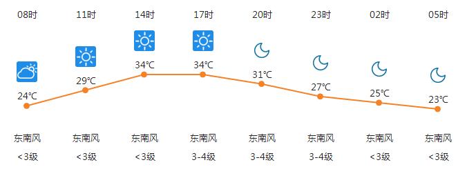周日天气.png