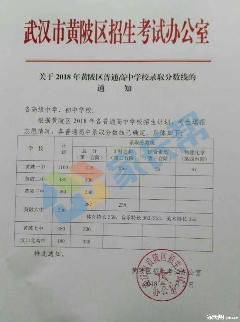 2018黄陂区家长分数线中考!_美国确定_高中帮武汉us高中图片