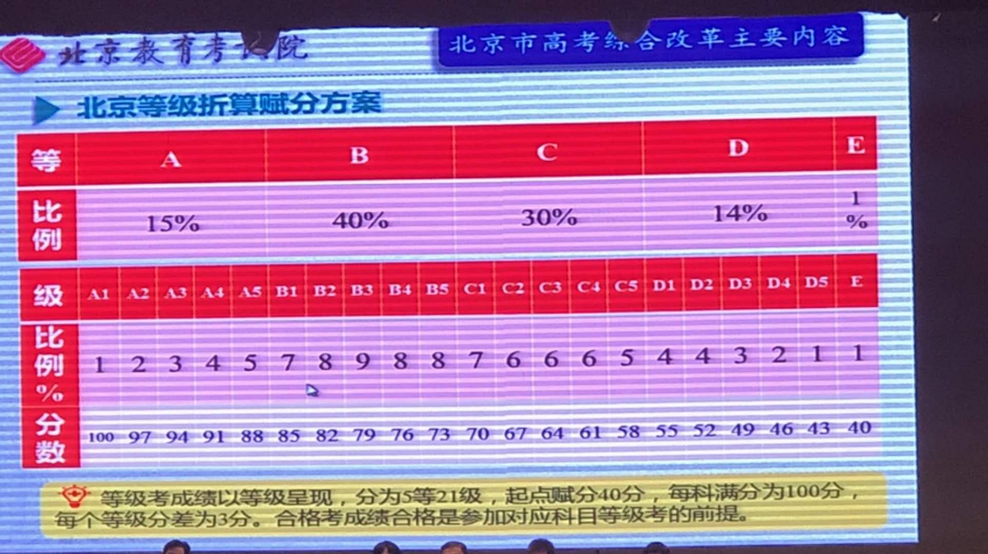 北京新高考等级折算赋分方案.jpg