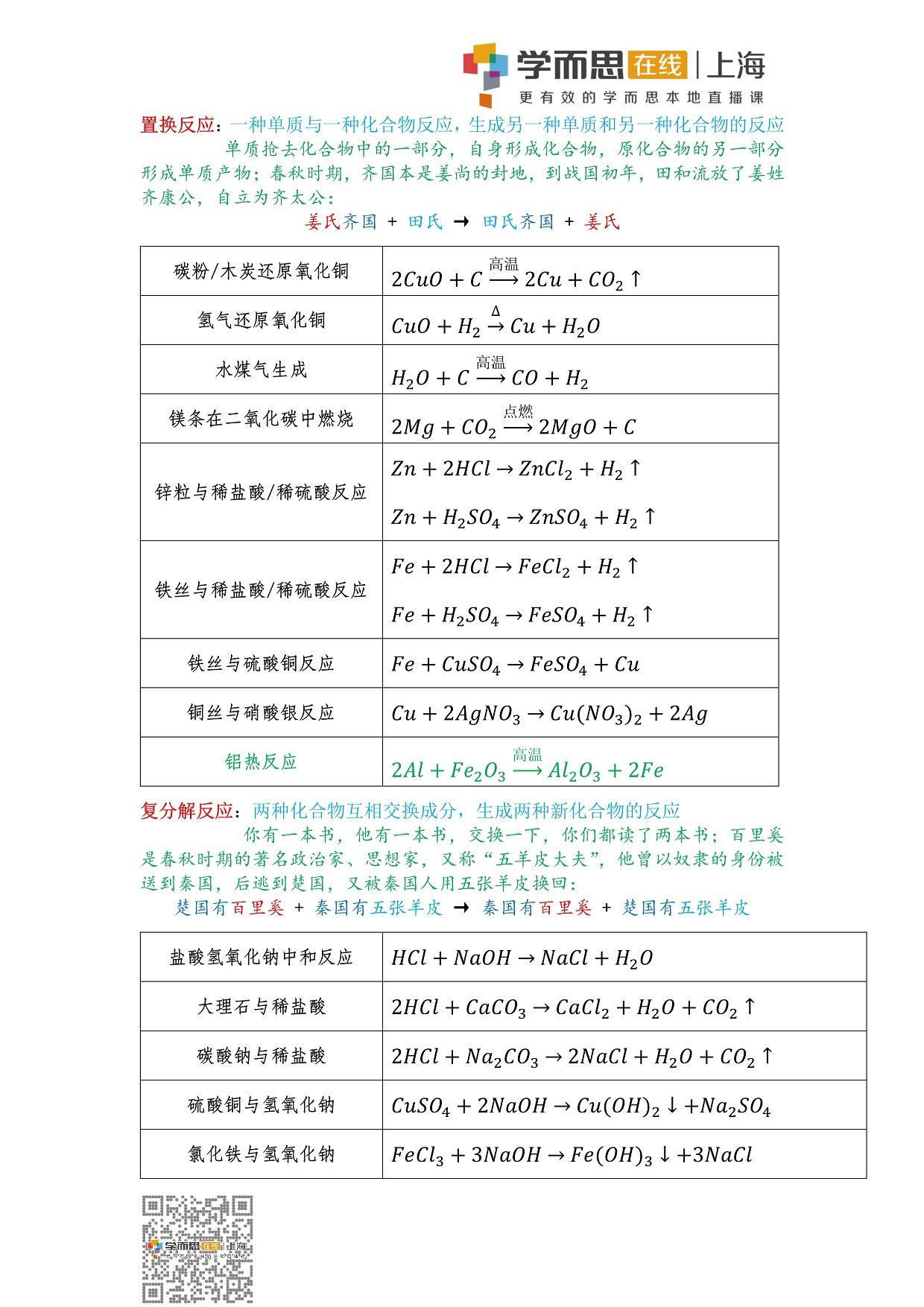 初中化学知识点——必须掌握的反应方程式_3.jpg