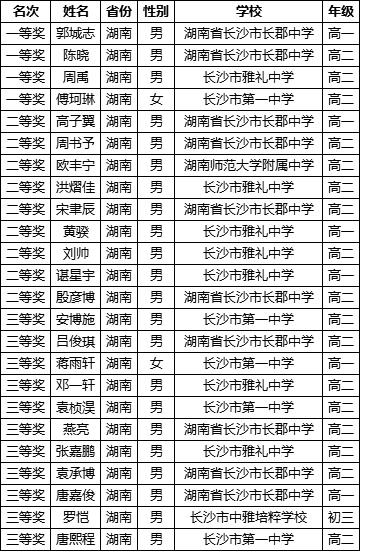 这张表看出四大名校的信息v名校实力_长沙阻止手机初中生用如何中考图片