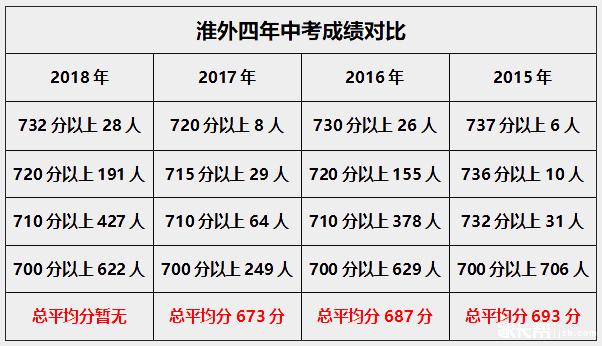淮外四年中考成绩1.png