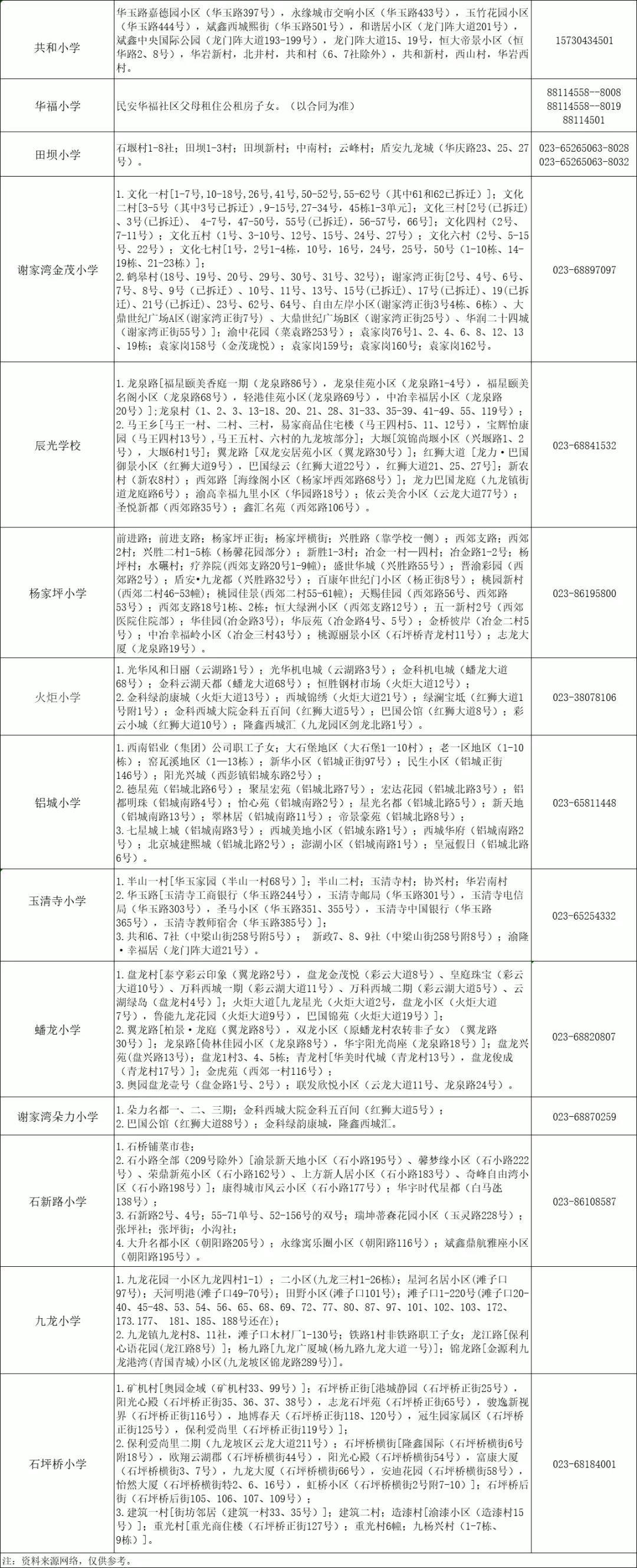 九龙坡区小学划片范围汇总2.jpg