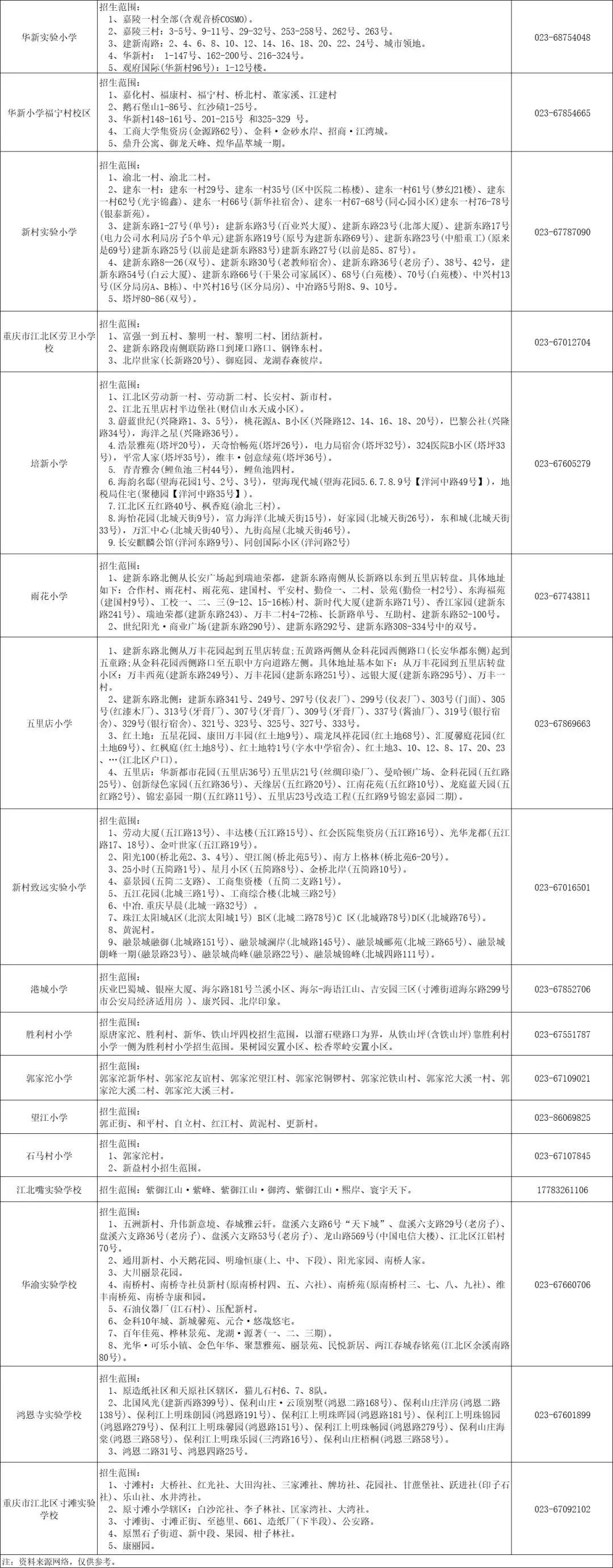 江北区小学招生划片汇总2.jpg