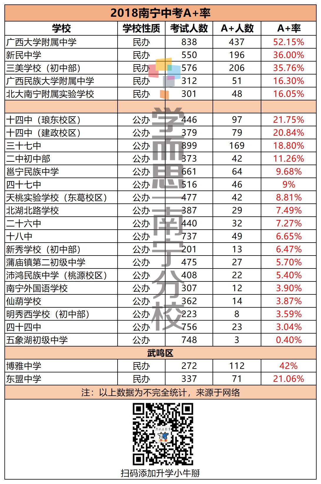 2018中考A 率_副本.png