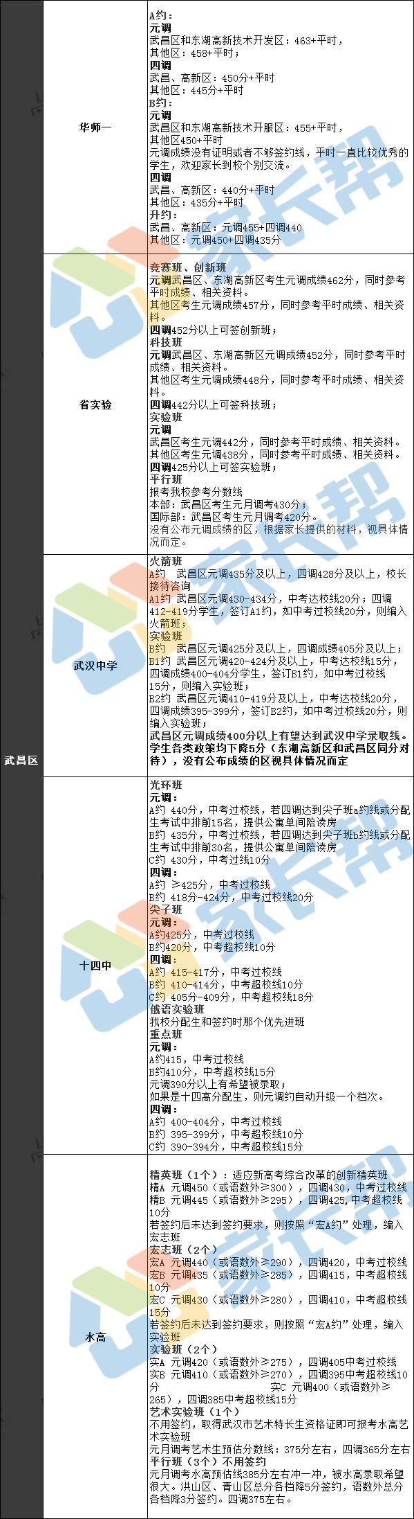 四调签约分数线.jpg