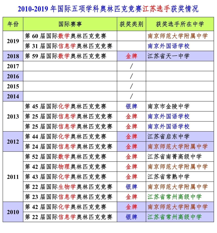 2010-2019年国际五项学科奥赛江苏选手获奖情况.jpg