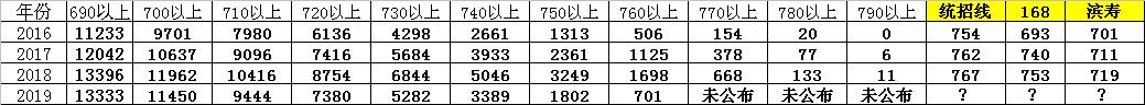16-19分数段人数.png