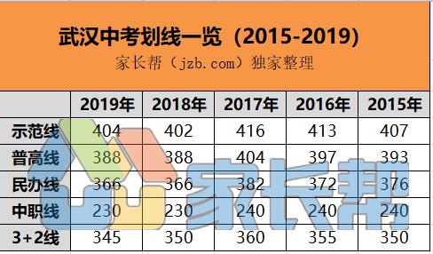 2015-2019中考划线.PNG