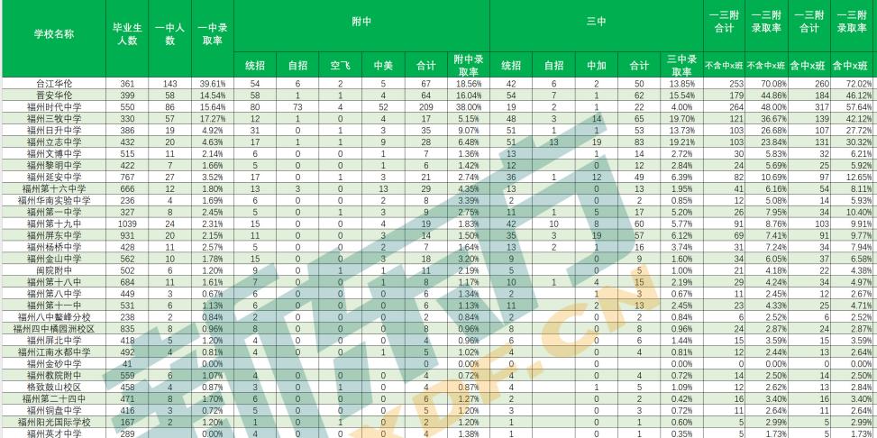 2019中考成绩排名
