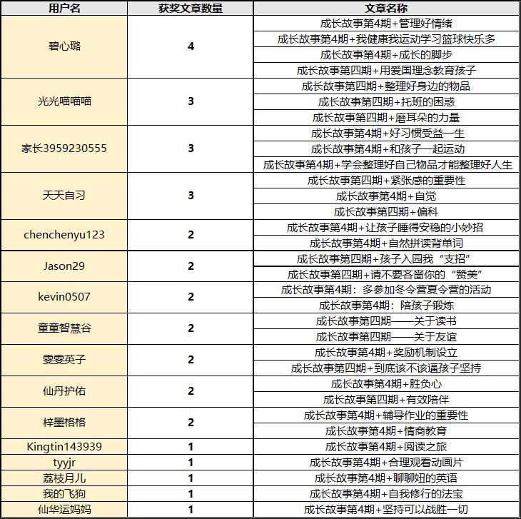 获奖用户名单.png