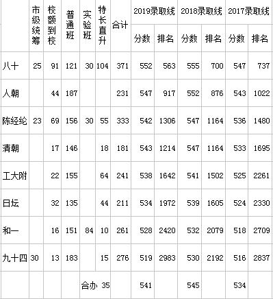 2019朝阳高中录取情况.png