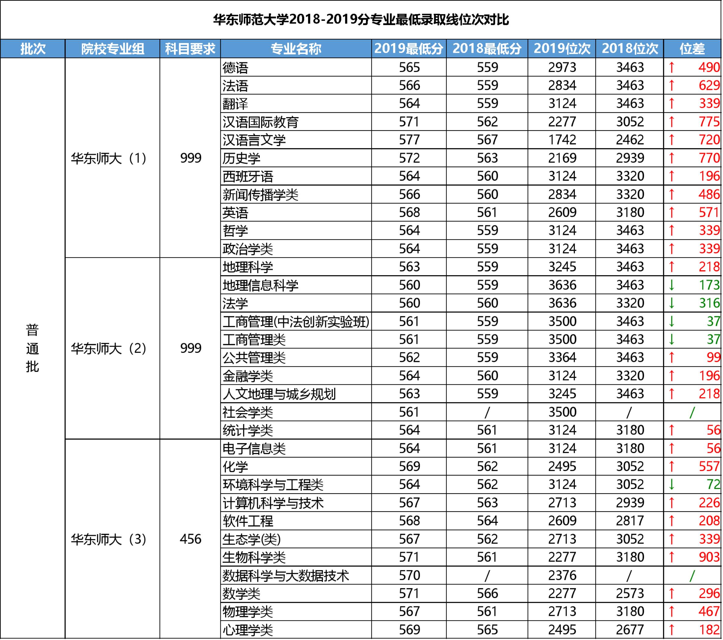 华师2018~2019各专业录取线对比.png