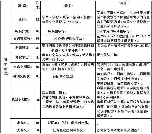 2019年长郡集团初三期中考试语文命题说明