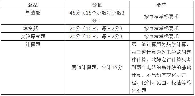 2019年长郡集团初三期中考试物理命题说明