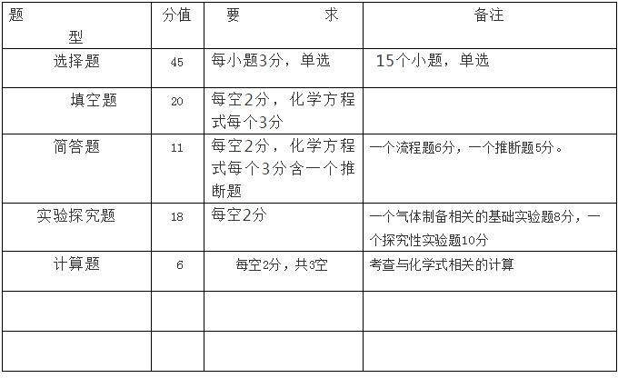 2019年长郡集团初三期中考试化学命题说明