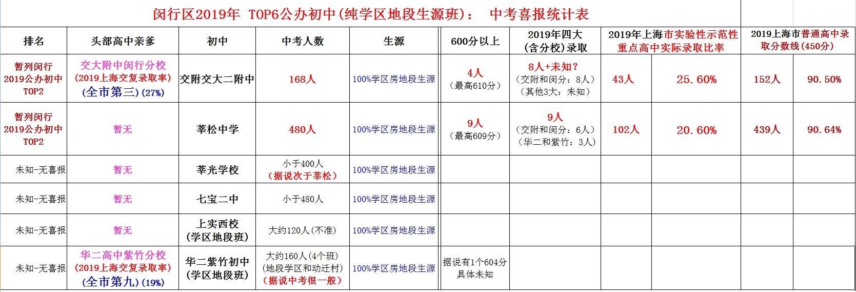 2019 闵行中考TOP6初中 - 2.jpg