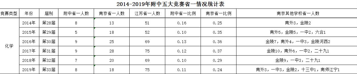 2014-2019年附中五大竞赛(化学)省一情况统计表.png